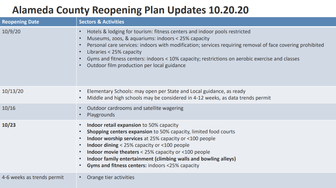 Alameda County Reopening Timeline