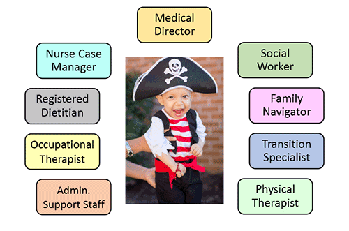CCS Case Management Program Page Image