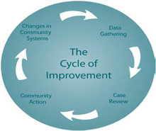 The Cycle of Improvement